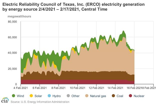 Texas Power Generation By Energy Source data: Supply and Demand ERCOT via U.S. Energy Information Administration
